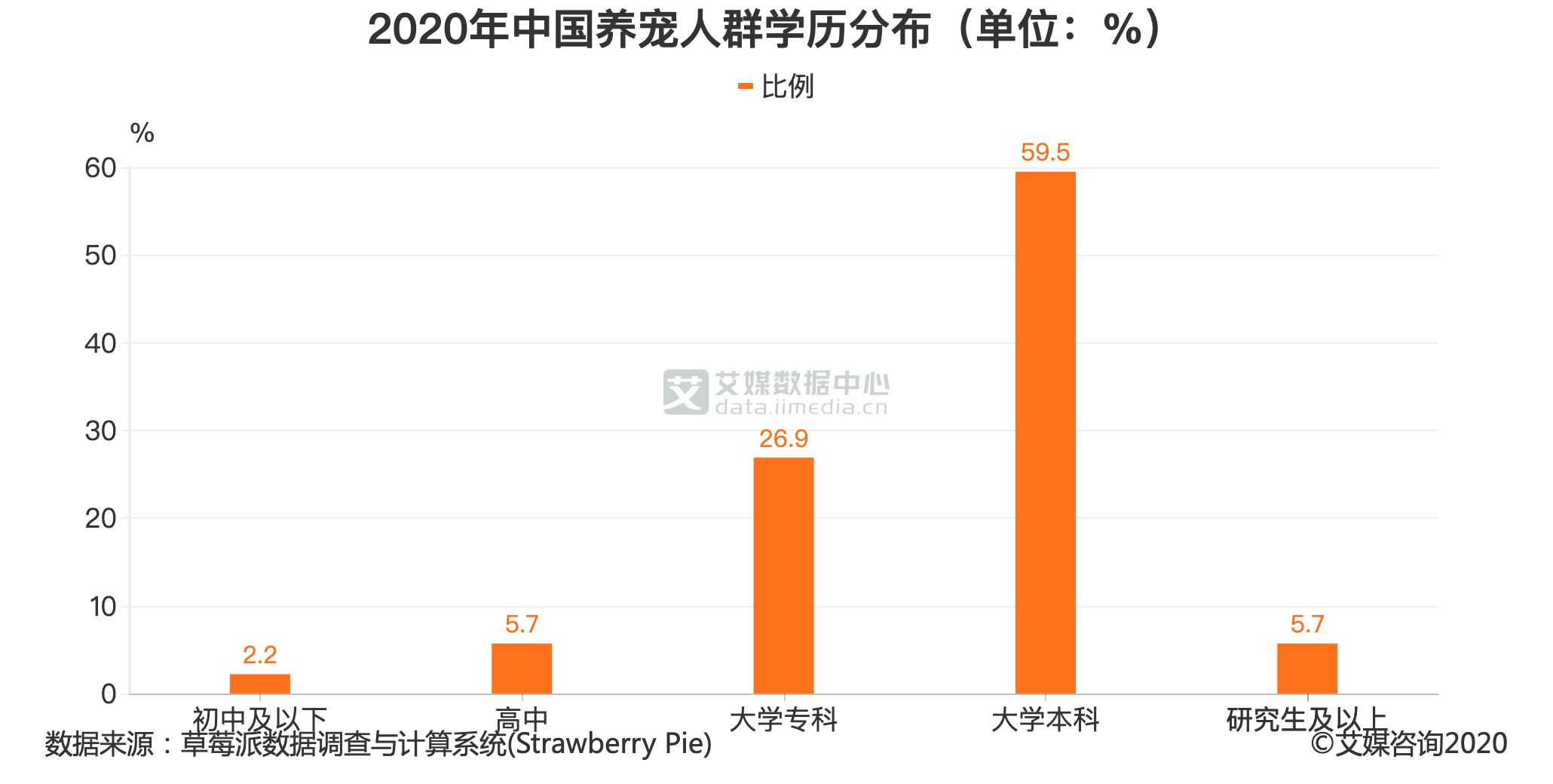 2020年中国养宠人群学历分布(单位:%)