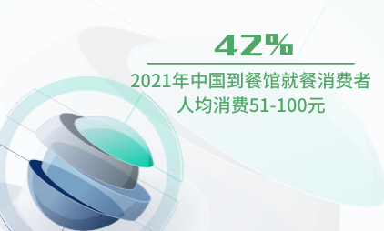 餐饮行业数据分析:2021年中国42%到餐馆就餐消费者人均消费51-100元