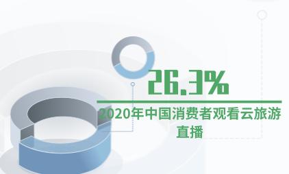 旅游行业数据分析:2020年26.3%中国消费者观看云旅游直播