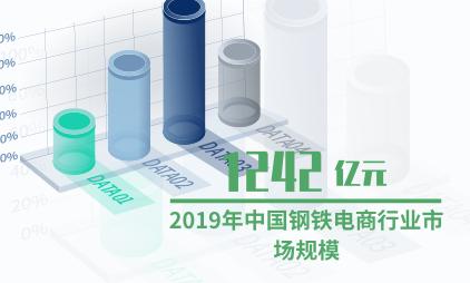 化工行业数据分析:2019年中国钢铁电商行业市场规模达1242亿元