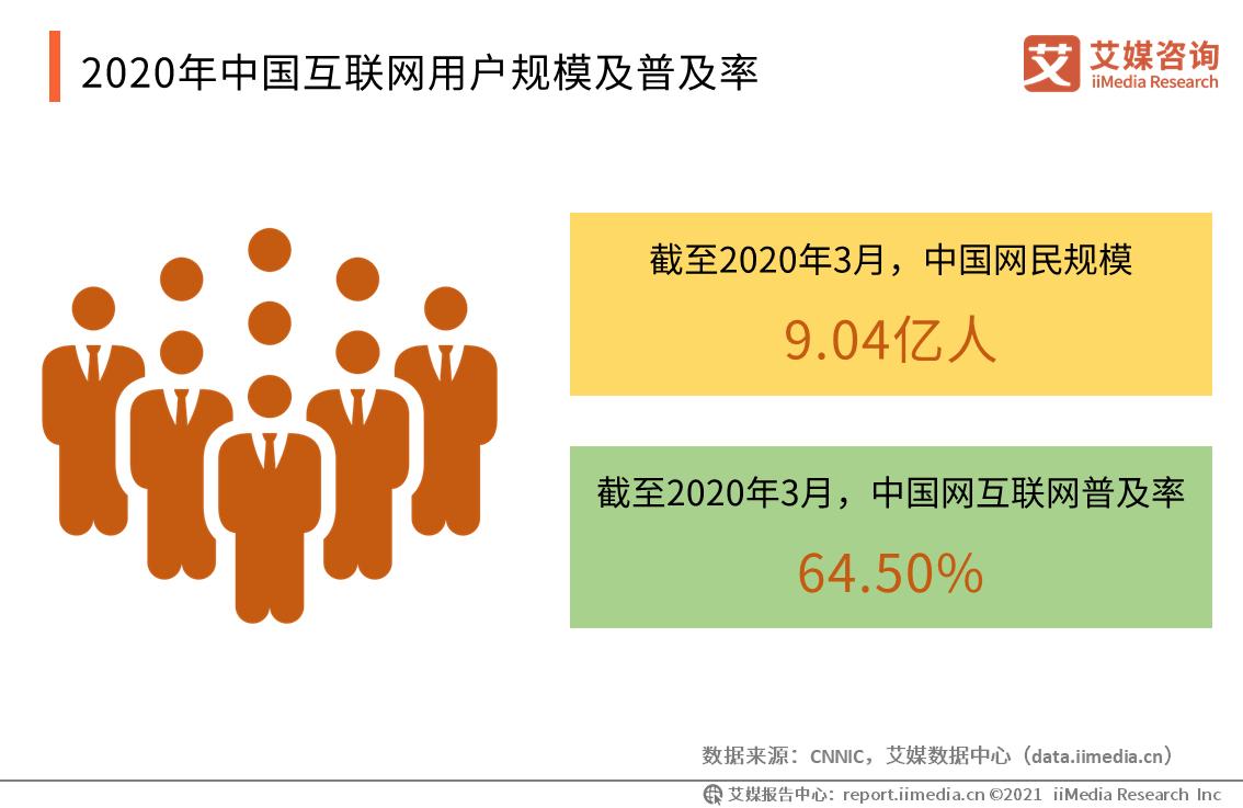 2020年中国互联网用户规模及普及率