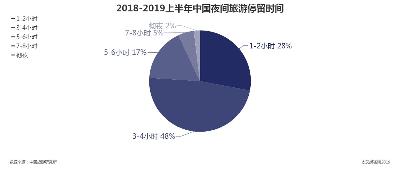 2018-2019上半年中国夜间旅游停留时间
