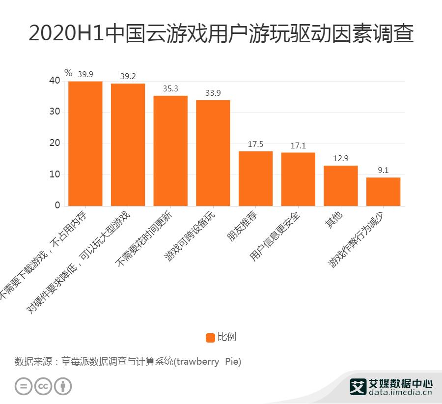 2020H1中国云游戏用户游玩驱动因素调查