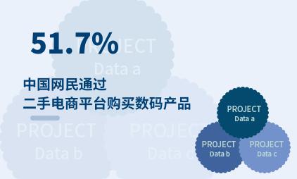 二手电商行业数据分析:2021年中国51.7%网民通过二手电商平台购买数码产品