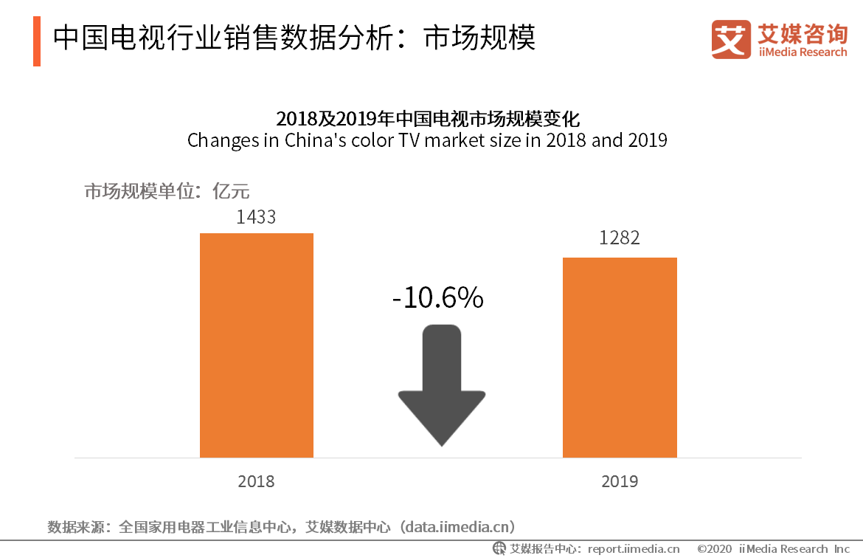 中国电视行业销售数据分析:市场规模