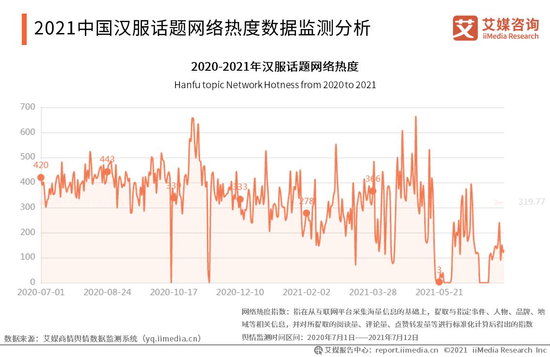 2021中国汉服话题网络热度数据监测分析
