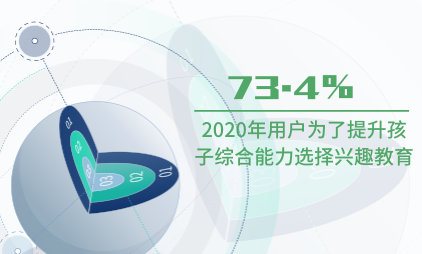 教育行业数据分析:2020年73.4%用户为了提升孩子综合能力选择兴趣教育