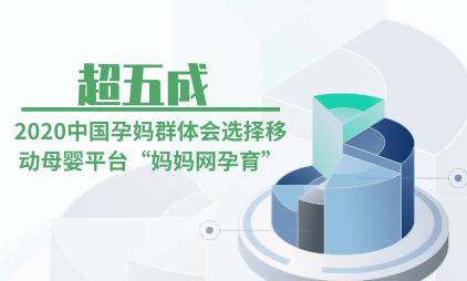 """母婴行业数据分析:2020中国超五成孕妈群体会选择移动母婴平台""""妈妈网孕育"""""""