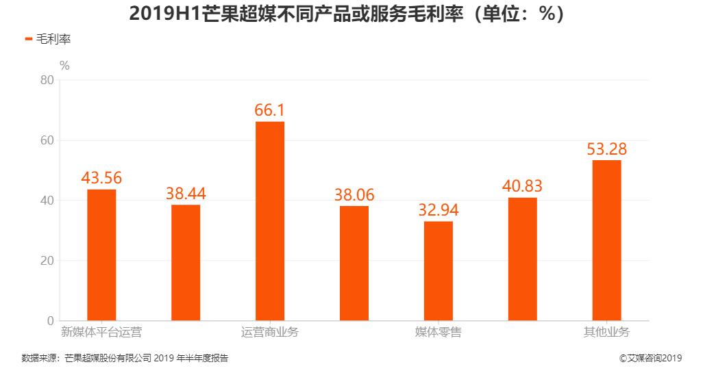 2019H1芒果超媒不同产品或服务毛利率