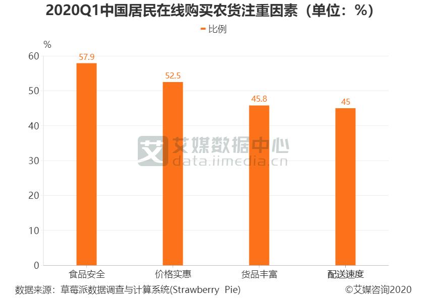 2020Q1中国居民在线购买农货注重因素(单位:%)