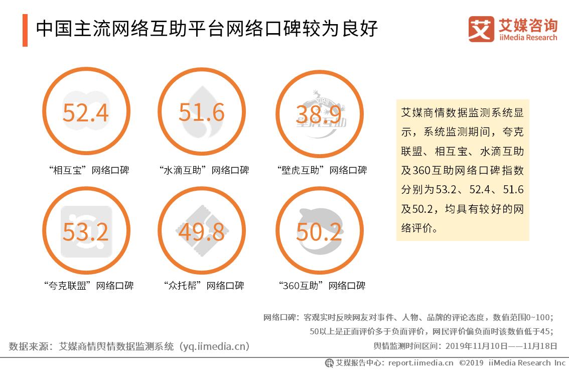 中国主流网络互助平台网络口碑较为良好