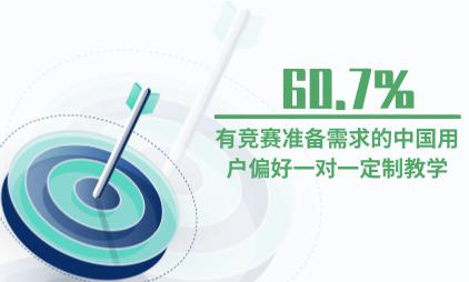在线教育行业数据分析:2020年60.7%有竞赛准备需求的中国用户偏好一对一定制教学