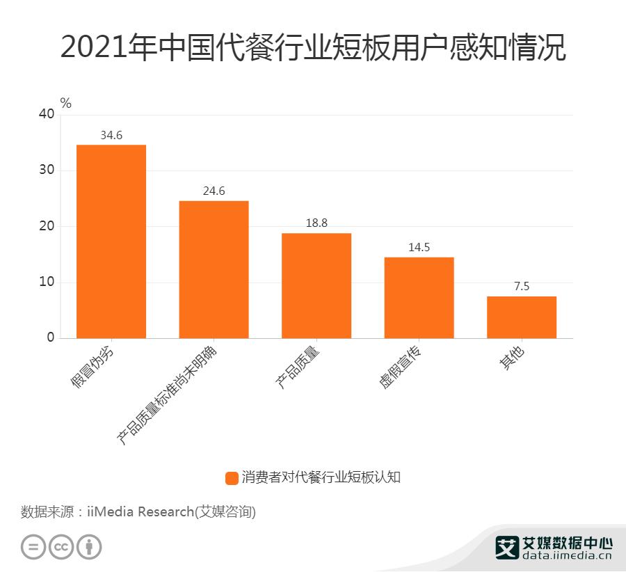 2021年中国代餐行业短板用户感知情况
