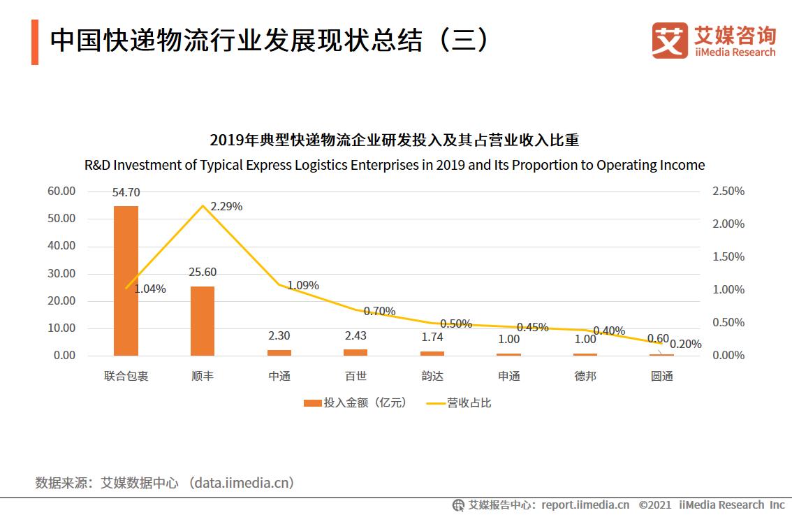 中国快递物流行业发展现状总结
