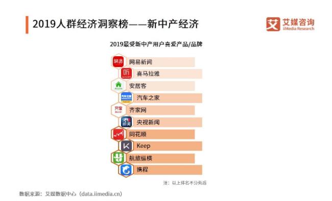 胡润:中产家庭达3320万户,新中产超1000万户,新中产是个什么群体?