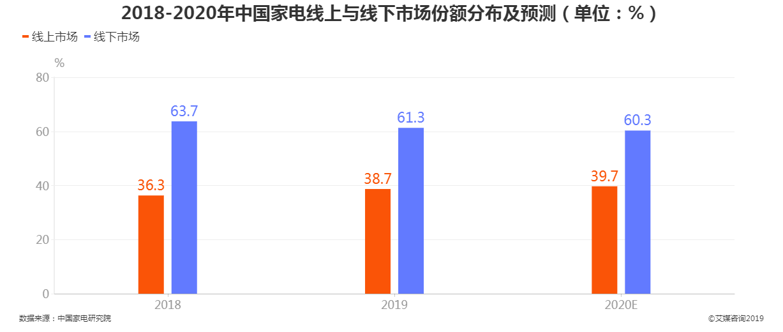 2018-2020年中国家电线上与线下市场份额分布