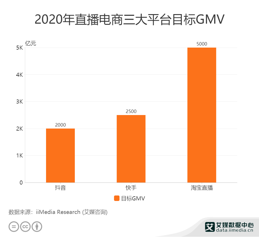 2020年快手平台的目标GMV为2500亿元