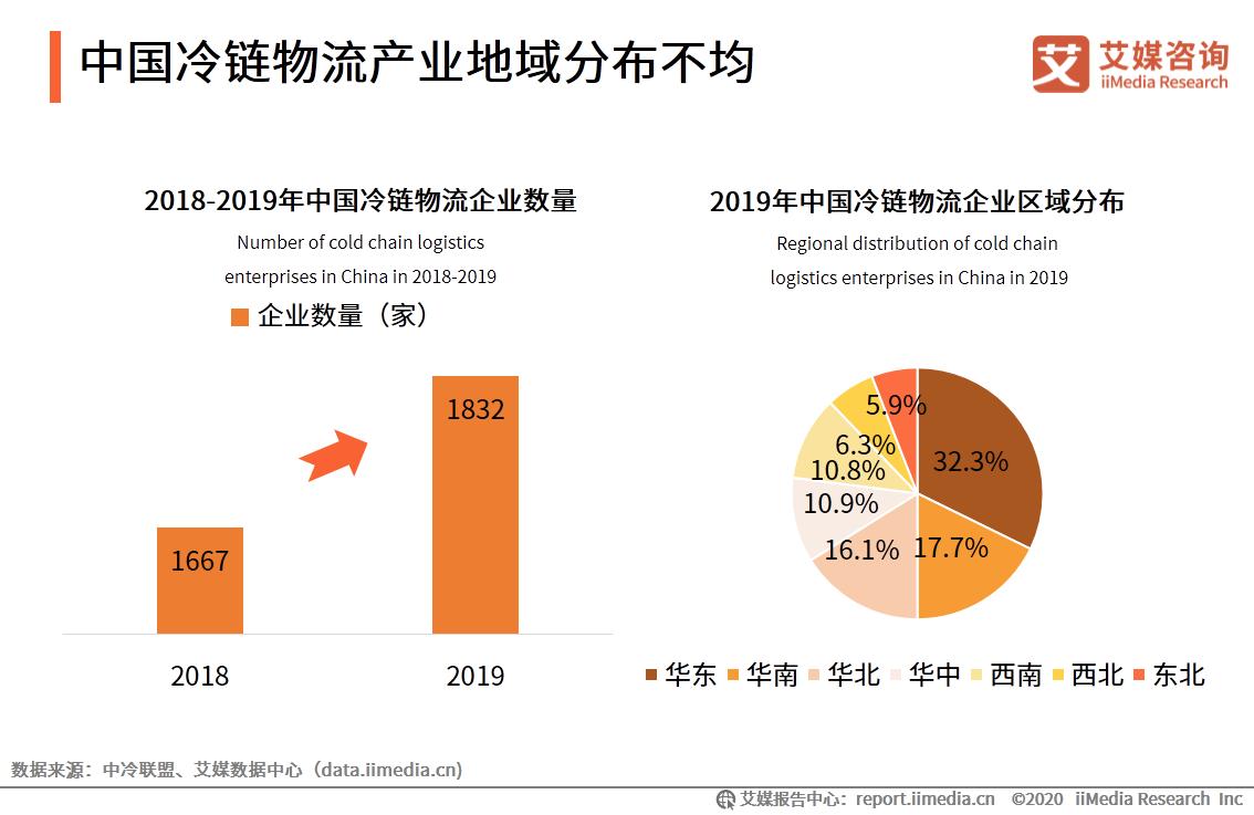 中国冷链物流产业地域分布不均