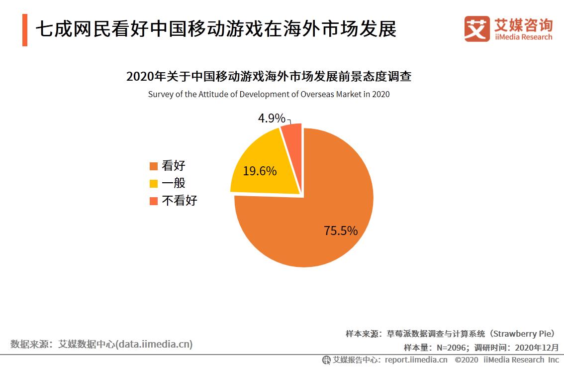 七成网民看好中国移动游戏在海外市场发展