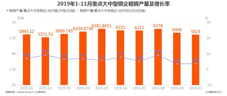2019年1-11月中国重点大中型钢企粗钢产量及增长率