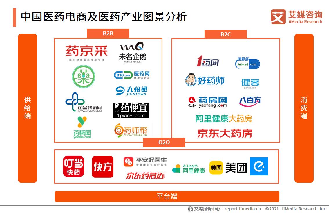 中国医药电商及医药产业图景分析
