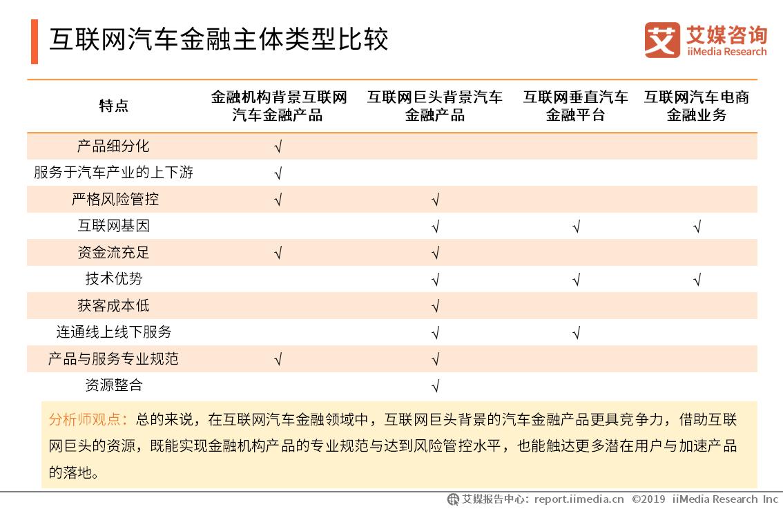 互联网汽车电商金融业务——大搜车