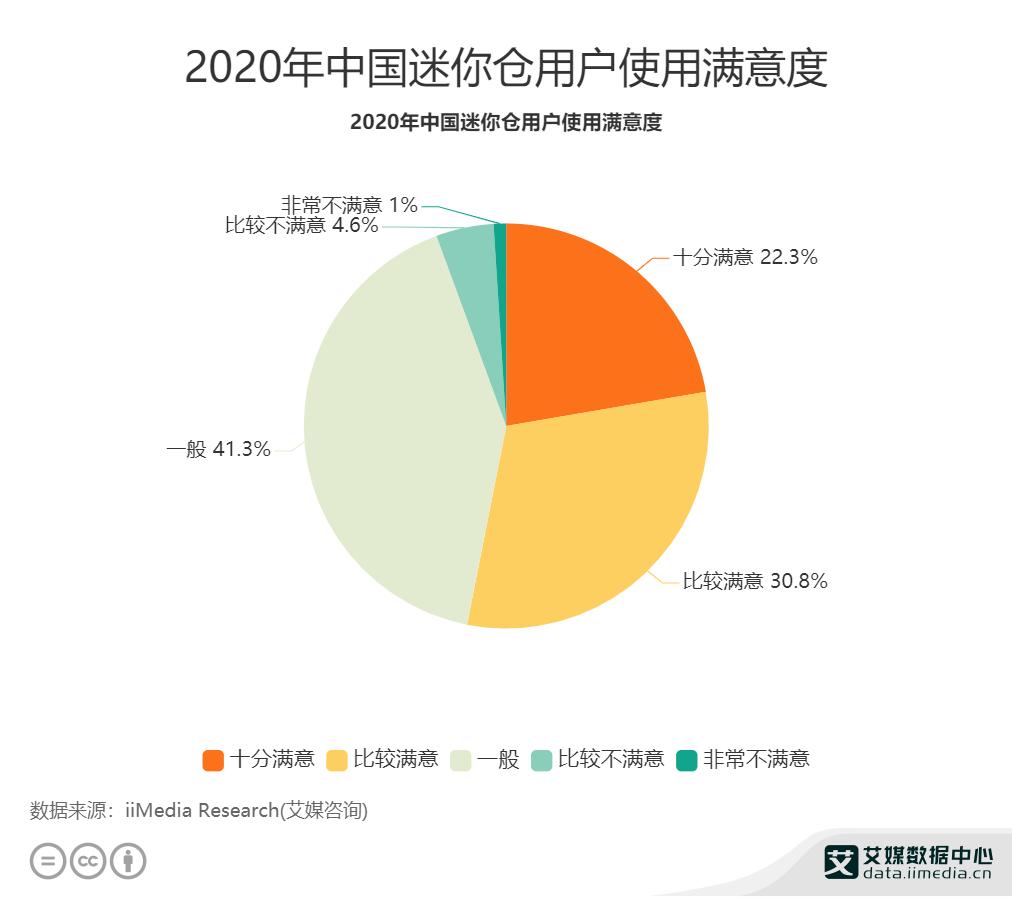 2020年中国迷你仓用户使用满意度.png