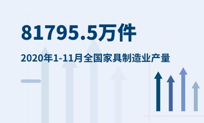 家具行业数据分析:2020年1-11月全国家具制造业产量为81795.5万件