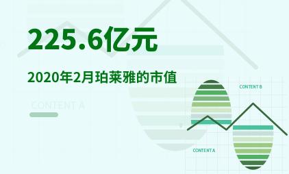美妆行业数据分析:2020年2月珀莱雅的市值为225.6亿元