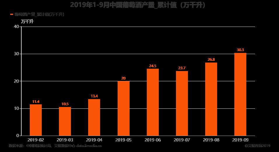 2019年1-9月,全国葡萄酒产量为30.3万千升