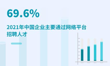 招聘行业数据分析:2021年中国69.6%企业主要通过网络平台招聘人才