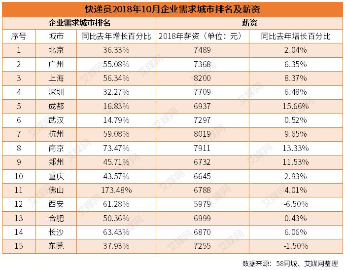行业情报|双十一大数据:快递员全国企业平均薪资达7169元,江浙沪包邮区最高