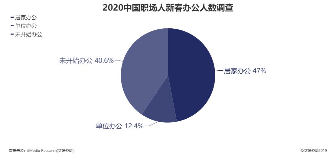 2020年中国职场人新春办公人数调查结果