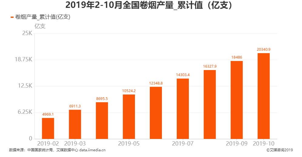 2019年1-10月全国卷烟产量