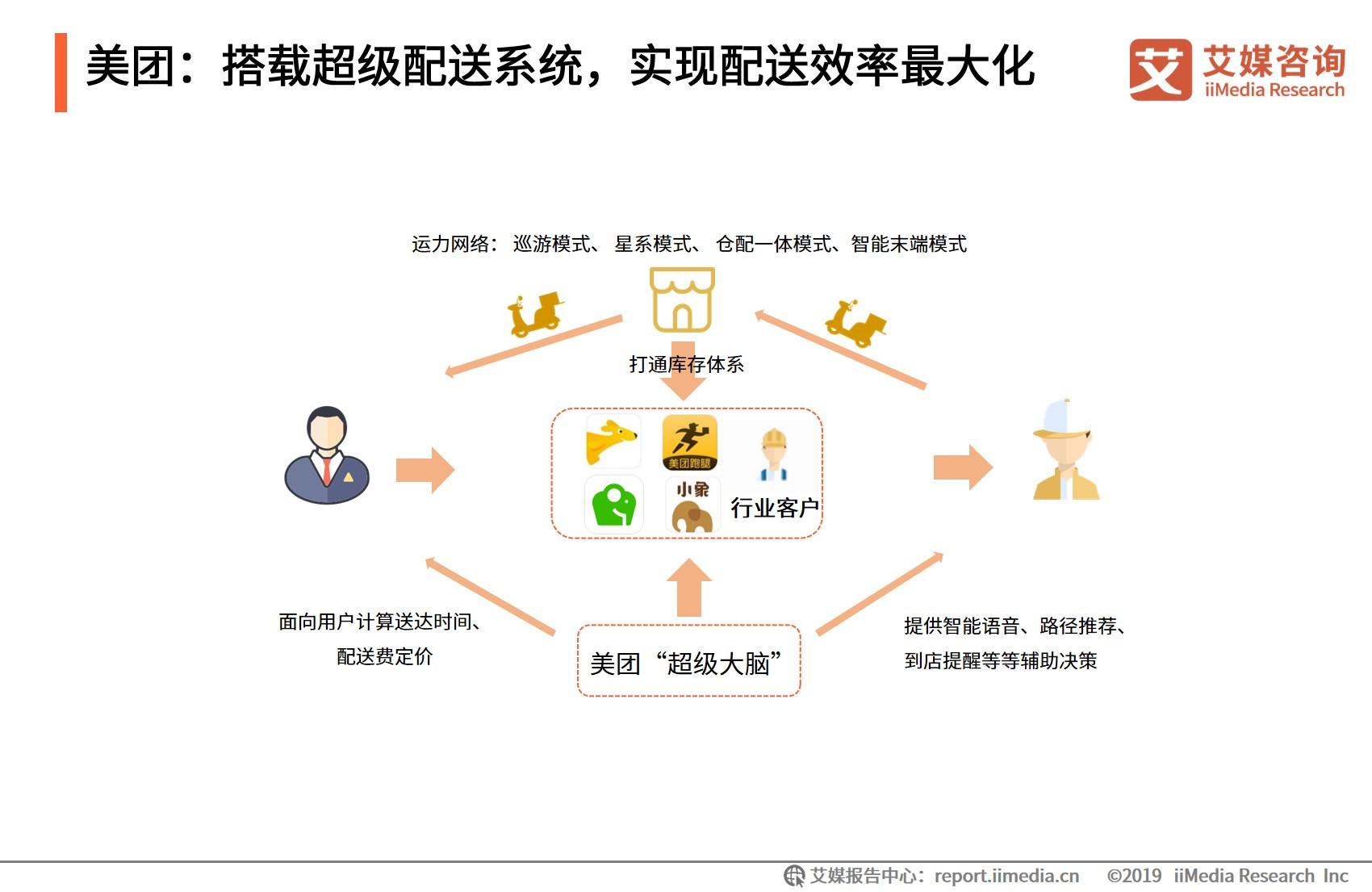 美团:搭载超级配送系统,实现配送效率最大化