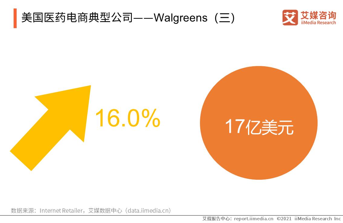 美国医药电商典型公司——Walgreens(三)