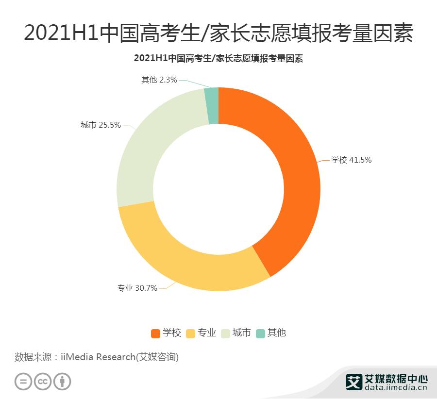 41.5%高考生/家长志愿填报最关注学校因素