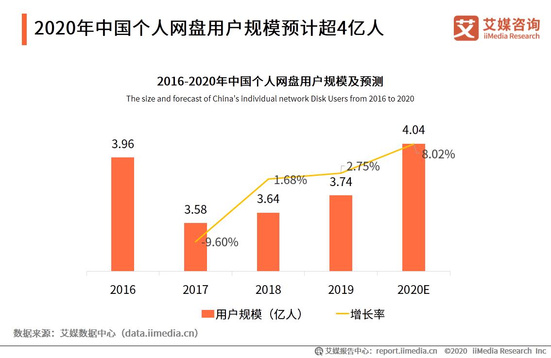 2020年中国个人网盘用户规模预计超4亿人