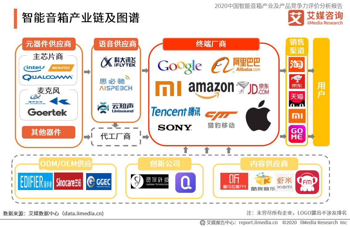 智能音箱产业链及图谱