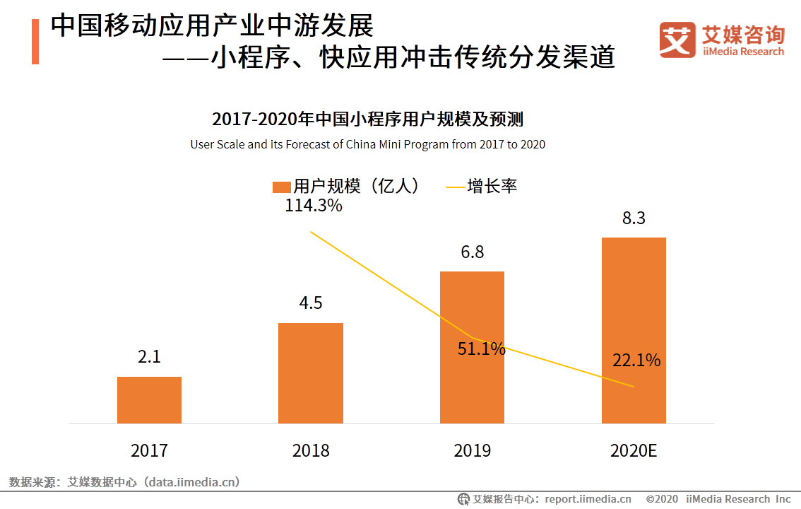 中国移动应用产业中游发展——小程序、快应用冲击传统分发渠道