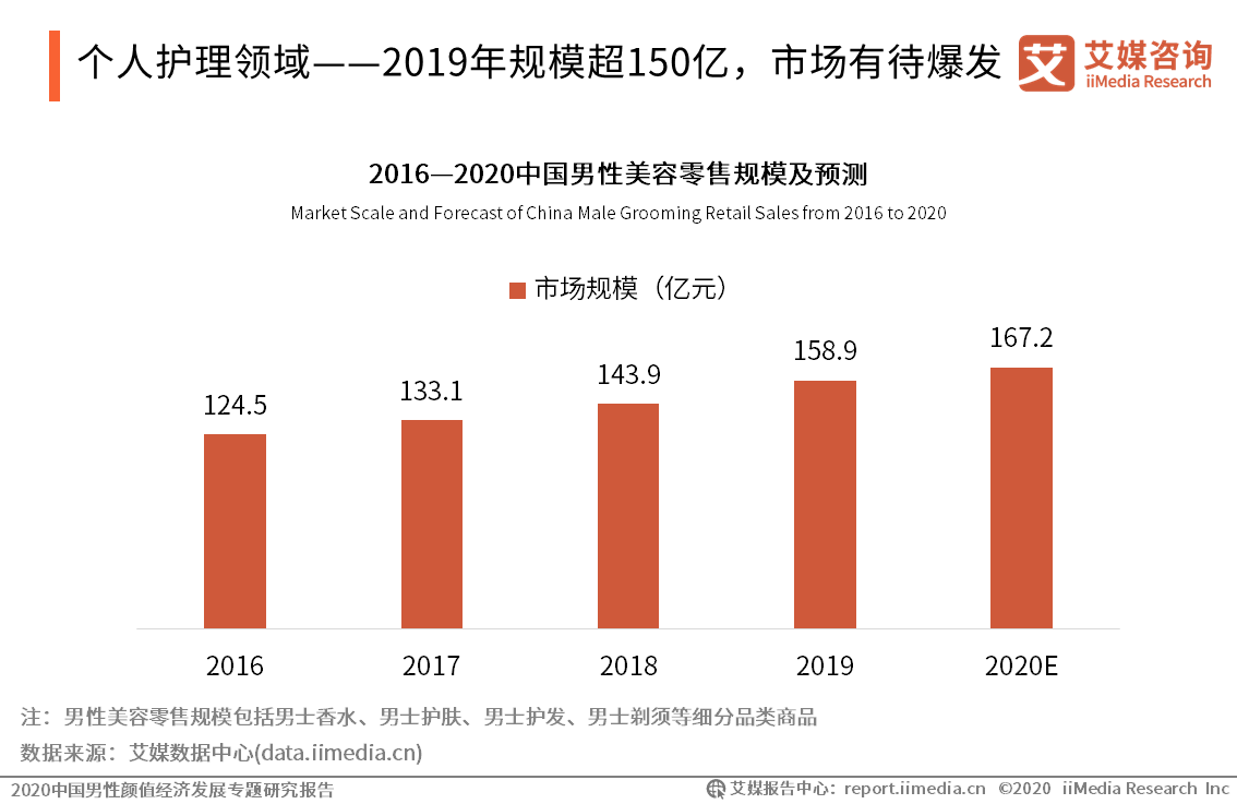 个人护理领域——2019年规模超150亿,市场有待爆发