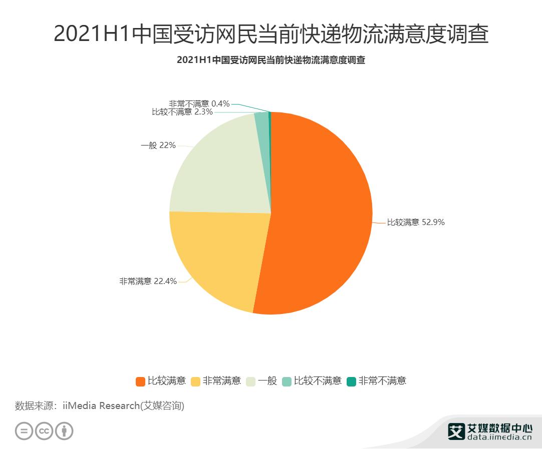 2021H1中国受访网民当前快递物流满意度调查