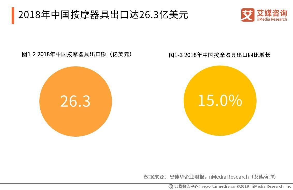 2019中国按摩椅产业及共享按摩椅市场发展现状、趋势分析