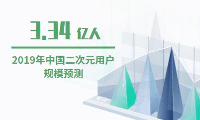 动漫行业数据分析:2019年中国二次元用户规模将达到3.34亿人