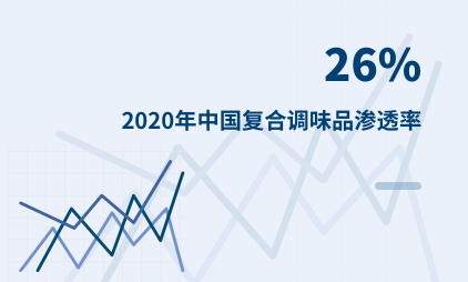 调味品行业数据分析:2020年中国复合调味品渗透率为26%