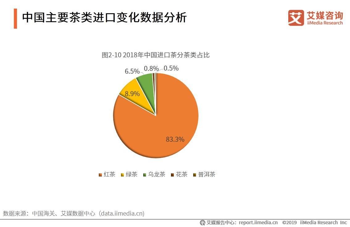 中国主要茶类进口变化数据分析