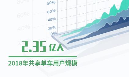 中国共享经济行业数据分析:2018年共享单车用户规模达2.35亿人