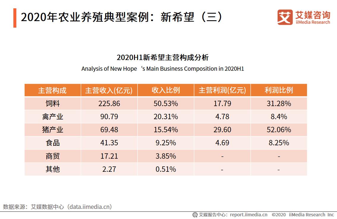 2020年农业养殖典型案例:新希望(三)