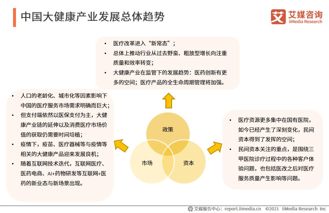 中国大健康产业发展总体趋势