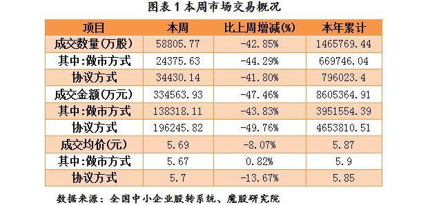 新三板周报:安信证券成首进雄安券商 三板做市指数跌破记录